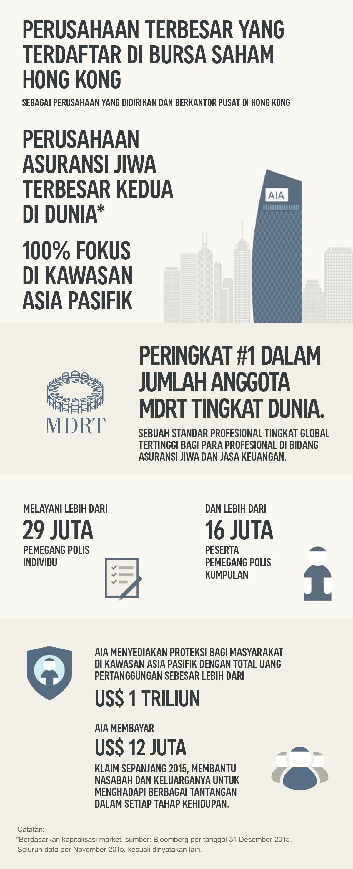 AIA Financial Indonesia | Asuransi dan Investasi Terbaik